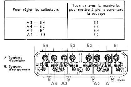 Reglage soupape moteur 3
